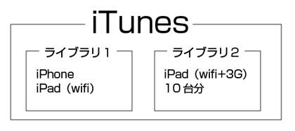 iTunesイメージ