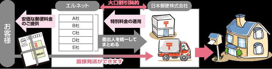 エルネット→大口割引契約←日本郵便株式会社